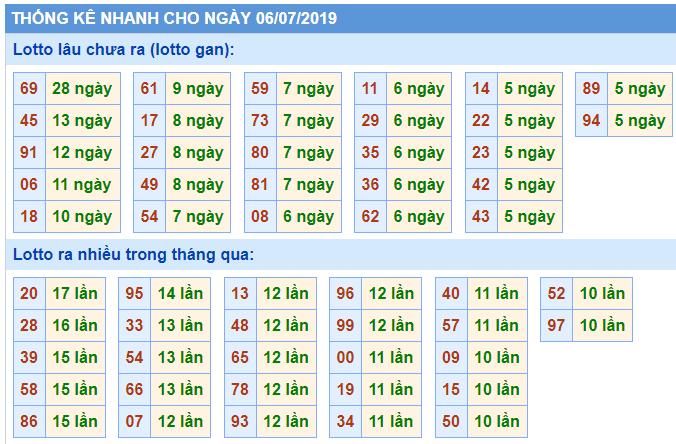 Soi cầu rồng bạch kim 06-07-2019