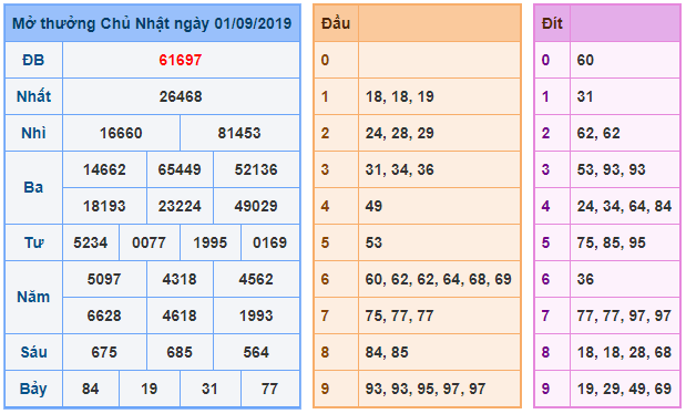 Soi- cau- rong- bach- kim- ngay- 02-09-2019